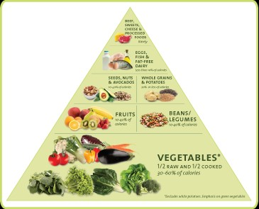 Nutritarian Diet Pyramid